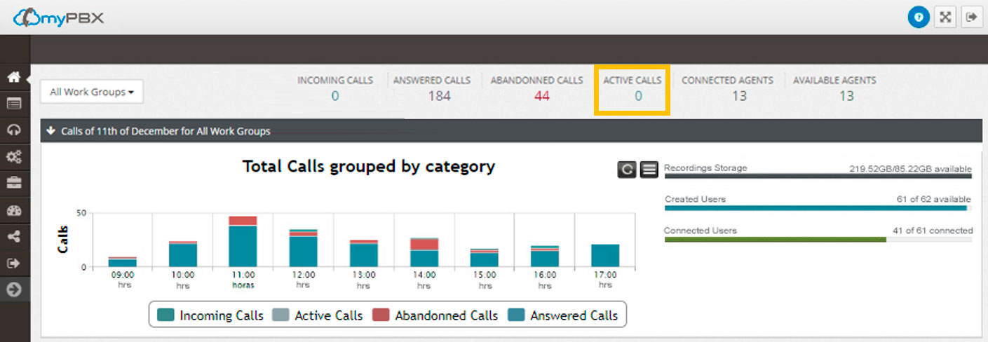 work group report active calls