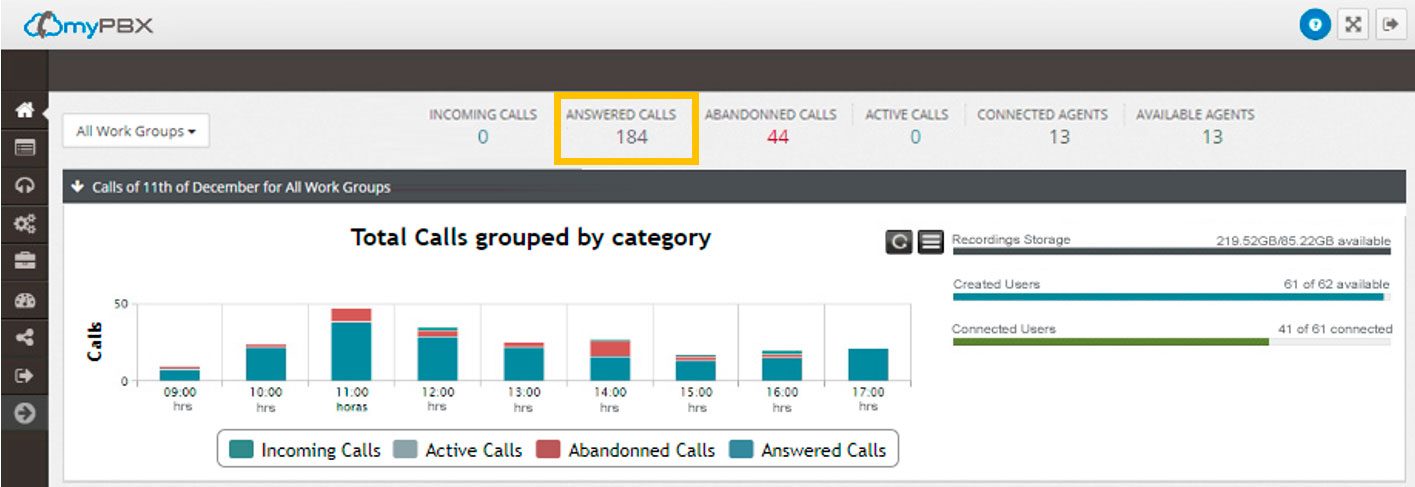 work group calls report - answered calls