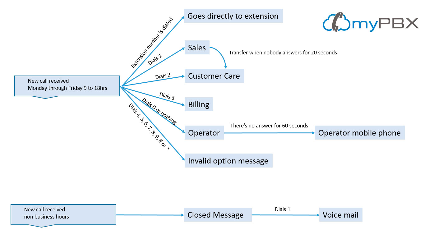 customize your pbx diagram example